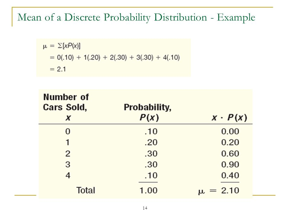 Mean of a Discrete Probability Distribution - Example