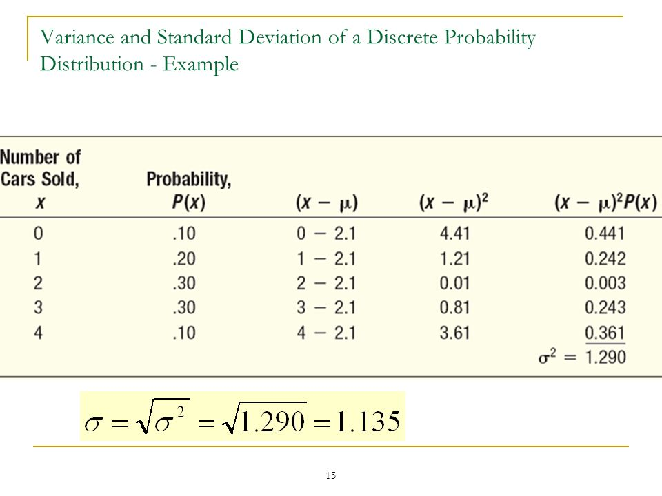 Variance and Standard Deviation of a Discrete Probability Distribution - Example