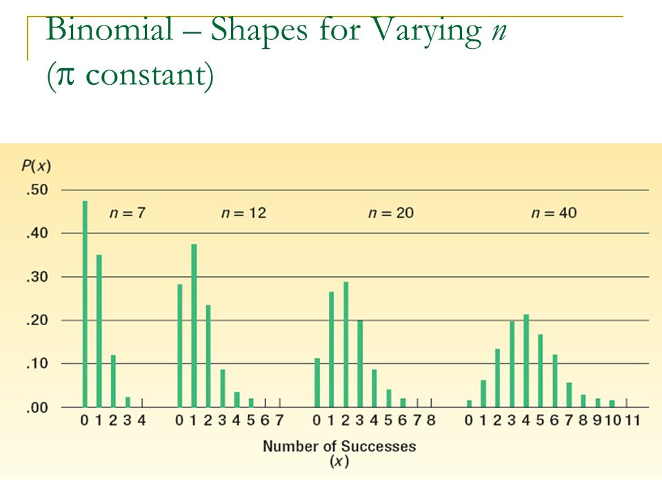 Binomial – Shapes for Varying n ( constant)