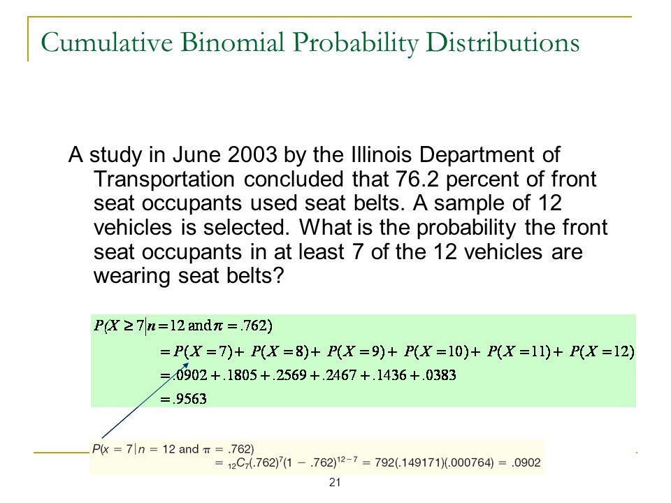 Cumulative Binomial Probability Distributions