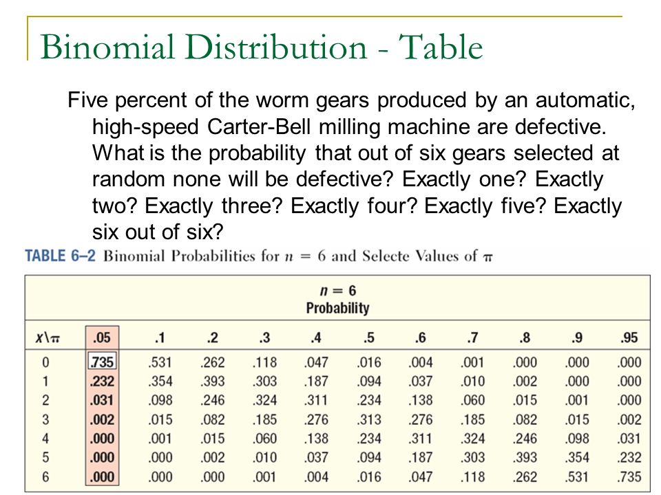 Binomial Distribution - Table