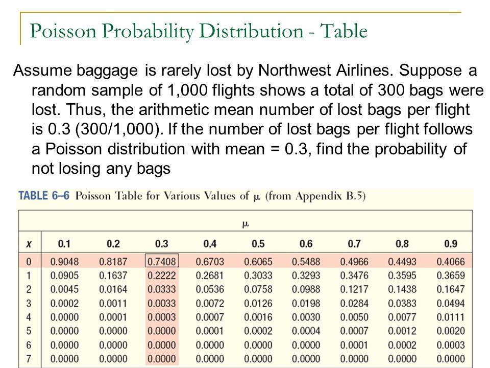 Poisson Probability Distribution - Table