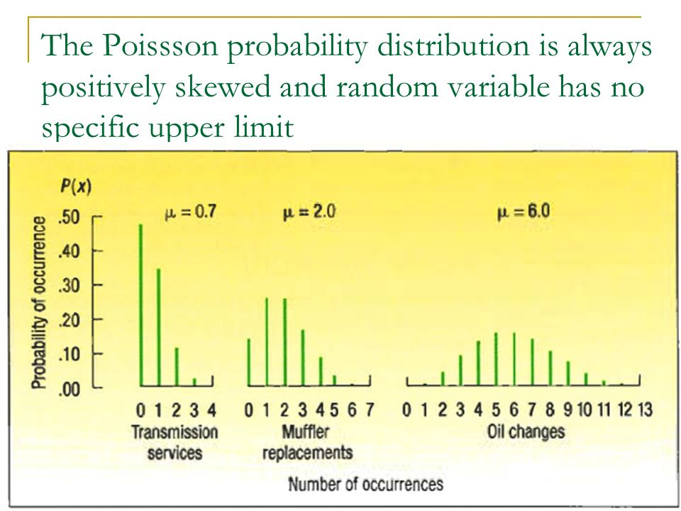 The Poissson probability distribution is always positively skewed and random variable has no specific upper limit