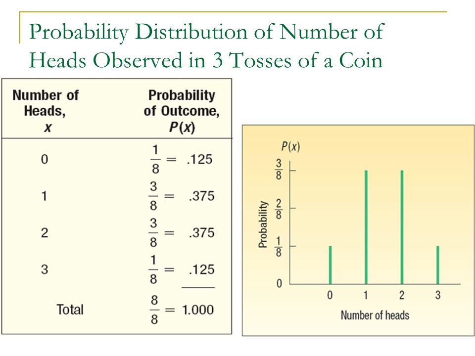 Probability Distribution of Number of Heads Observed in 3 Tosses of a Coin