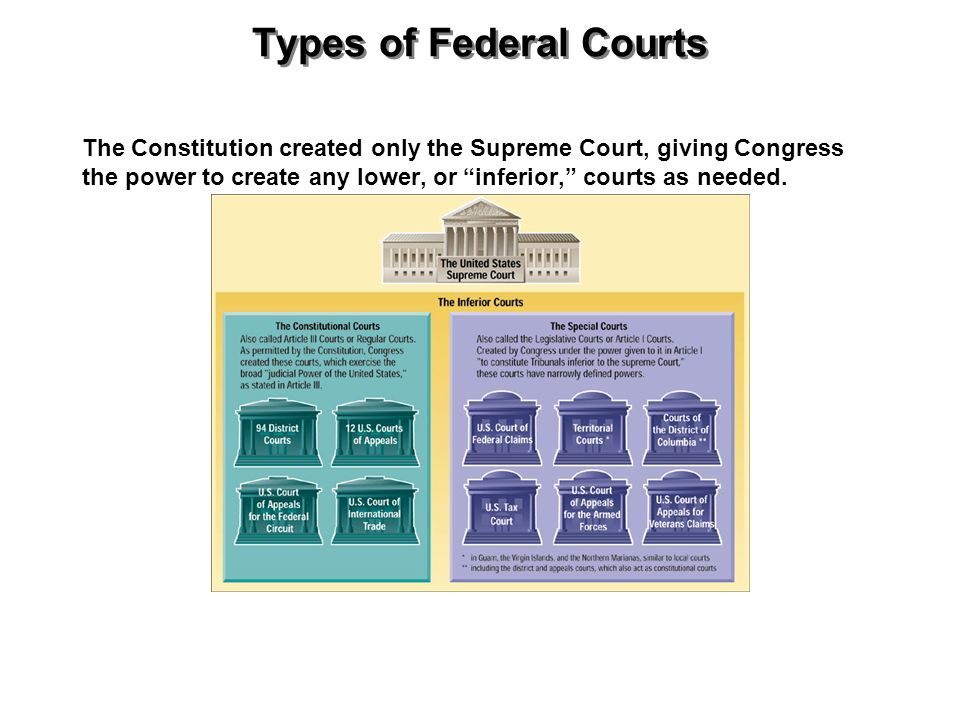 Types of Federal Courts