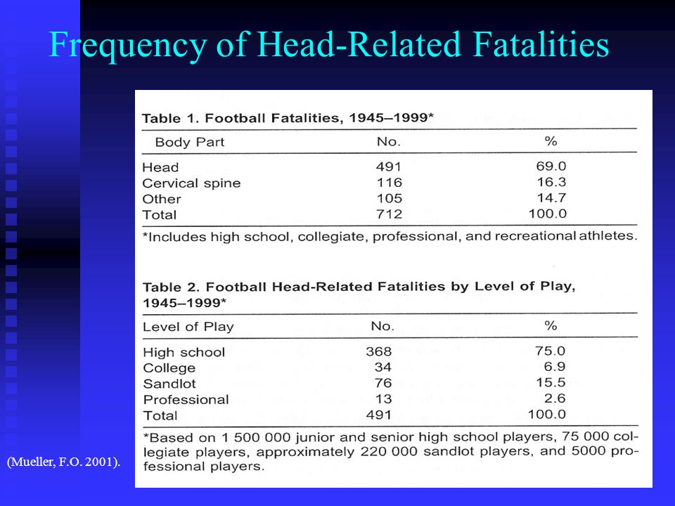 Frequency of Head-Related Fatalities