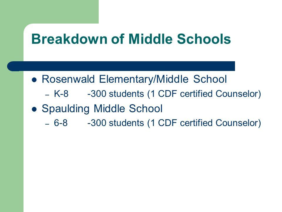 Breakdown of Middle Schools