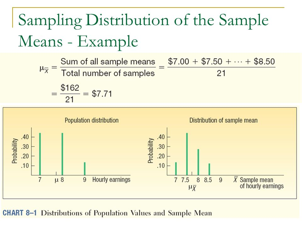Sampling Distribution of the Sample Means - Example