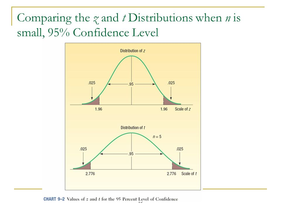 Comparing the z and t Distributions when n is small, 95% Confidence Level