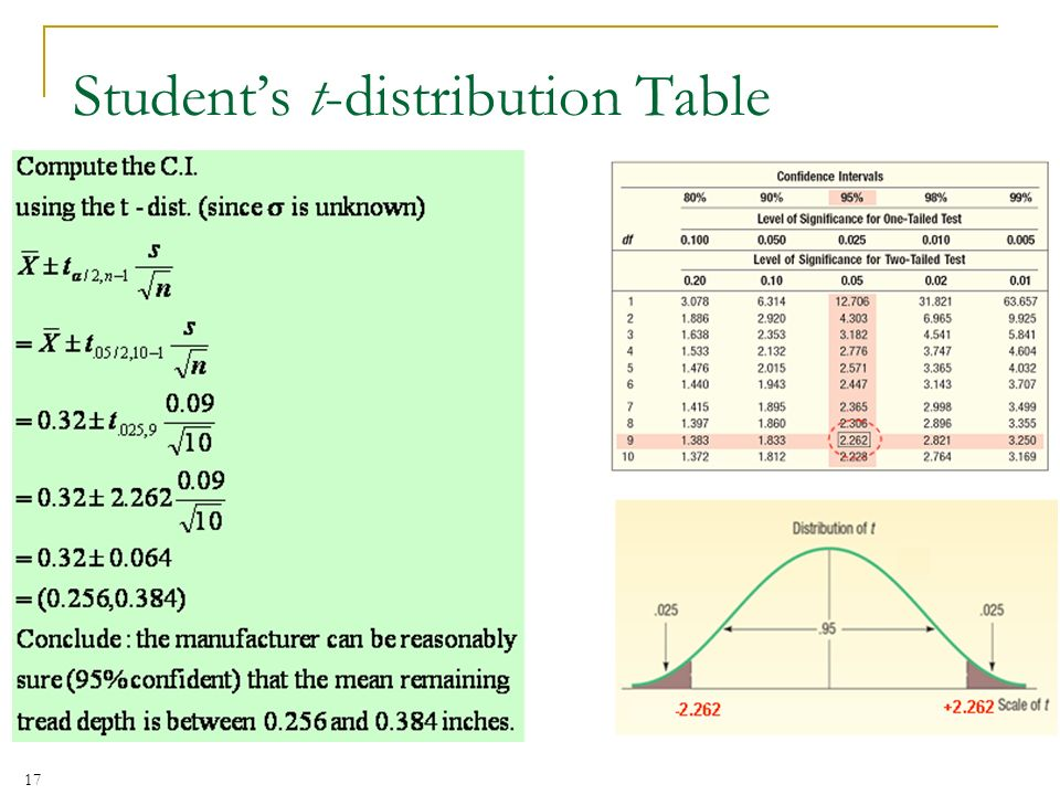 Student's t-distribution Table
