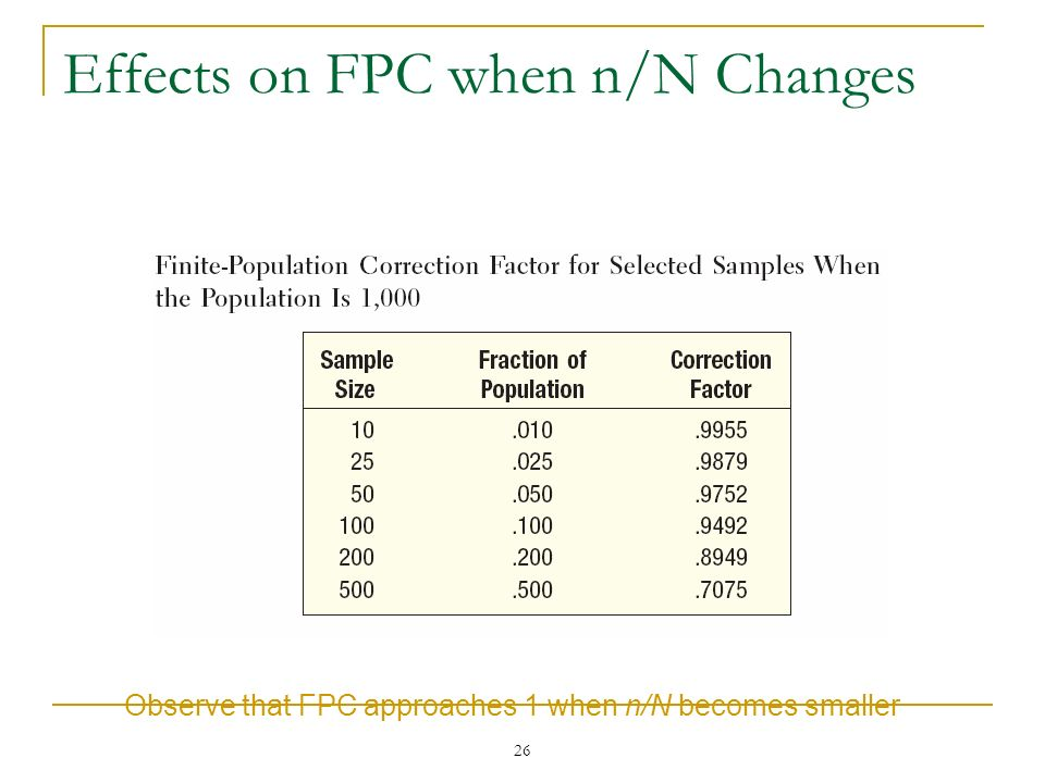 Effects on FPC when n/N Changes