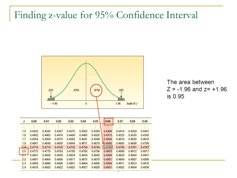 Finding z-value for 95% Confidence Interval