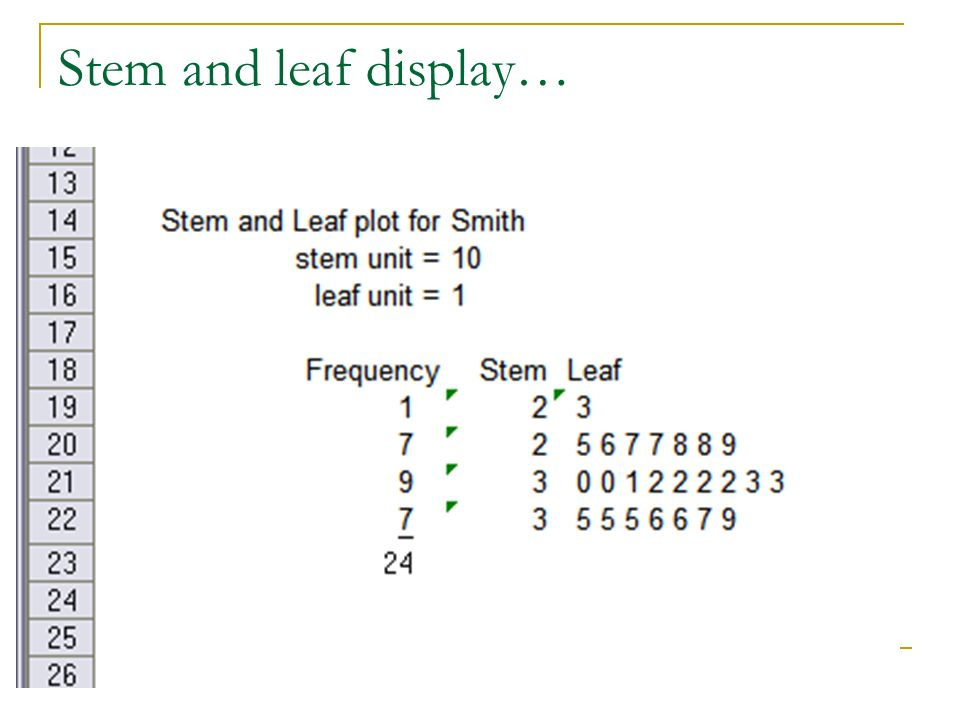 Stem and leaf display…