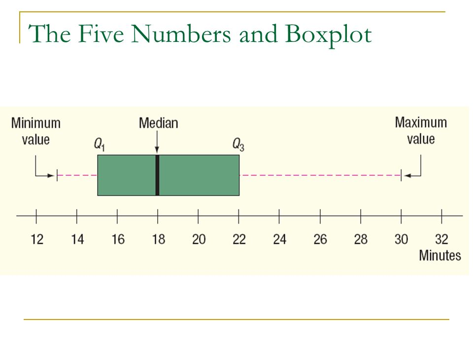 The Five Numbers and Boxplot