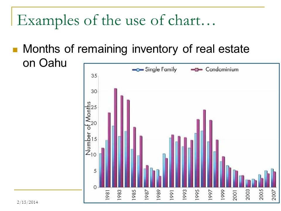Examples of the use of chart…