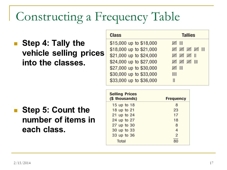 Constructing a Frequency Table