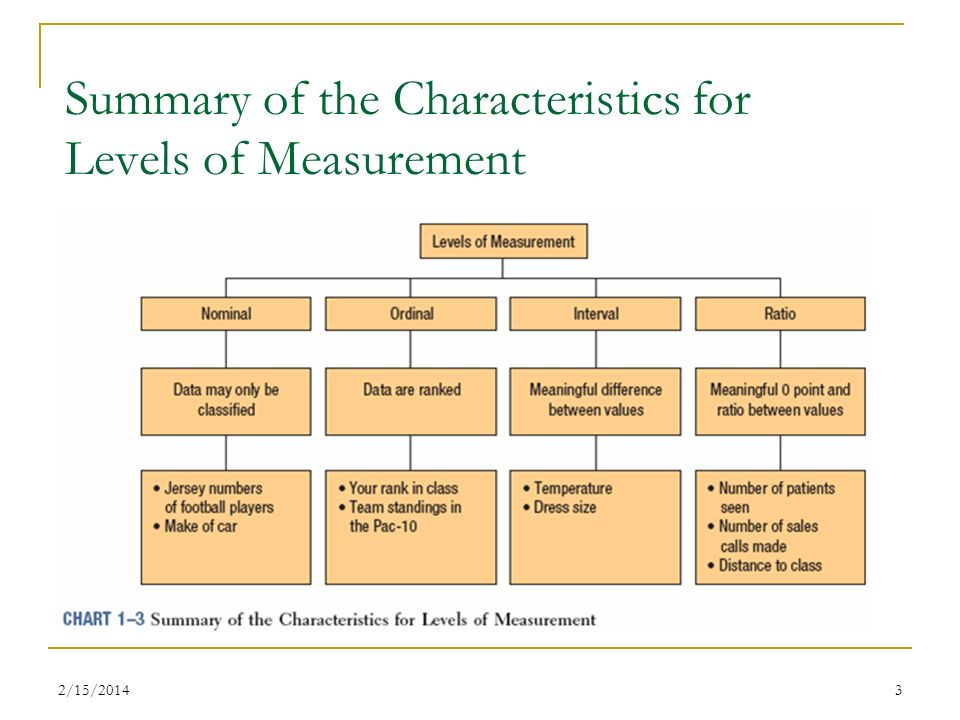 Summary of the Characteristics for Levels of Measurement