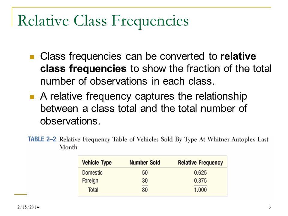 Relative Class Frequencies