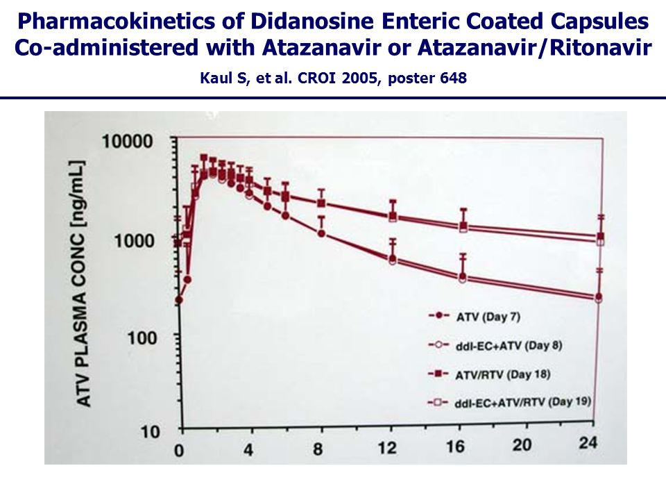 Pharmacokinetics of Didanosine Enteric Coated Capsules Co-administered with Atazanavir or Atazanavir/Ritonavir
