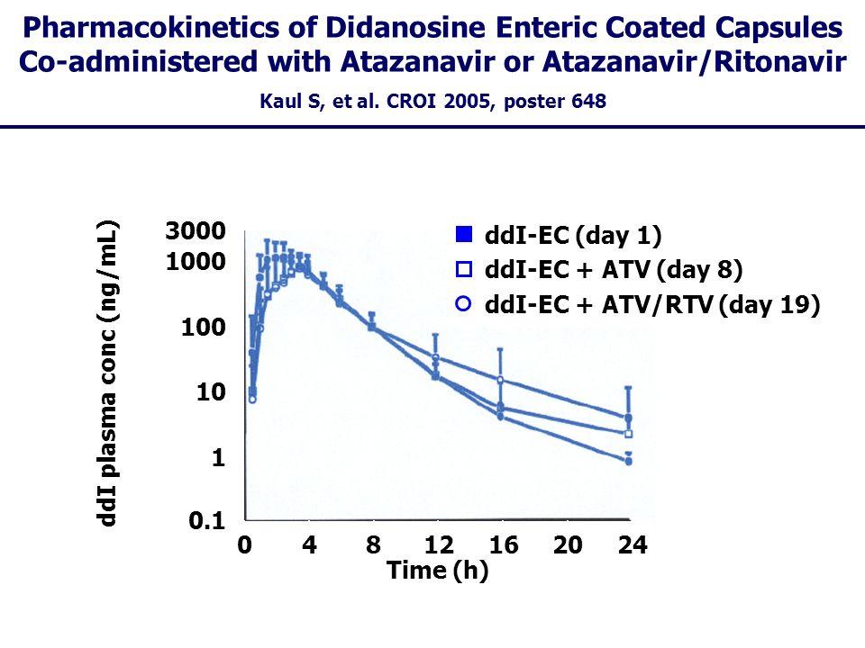 ddI plasma conc (ng/mL)