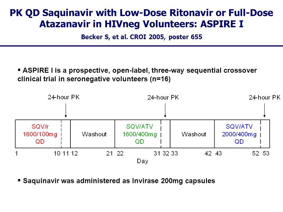 Becker S, et al. CROI 2005, poster 655