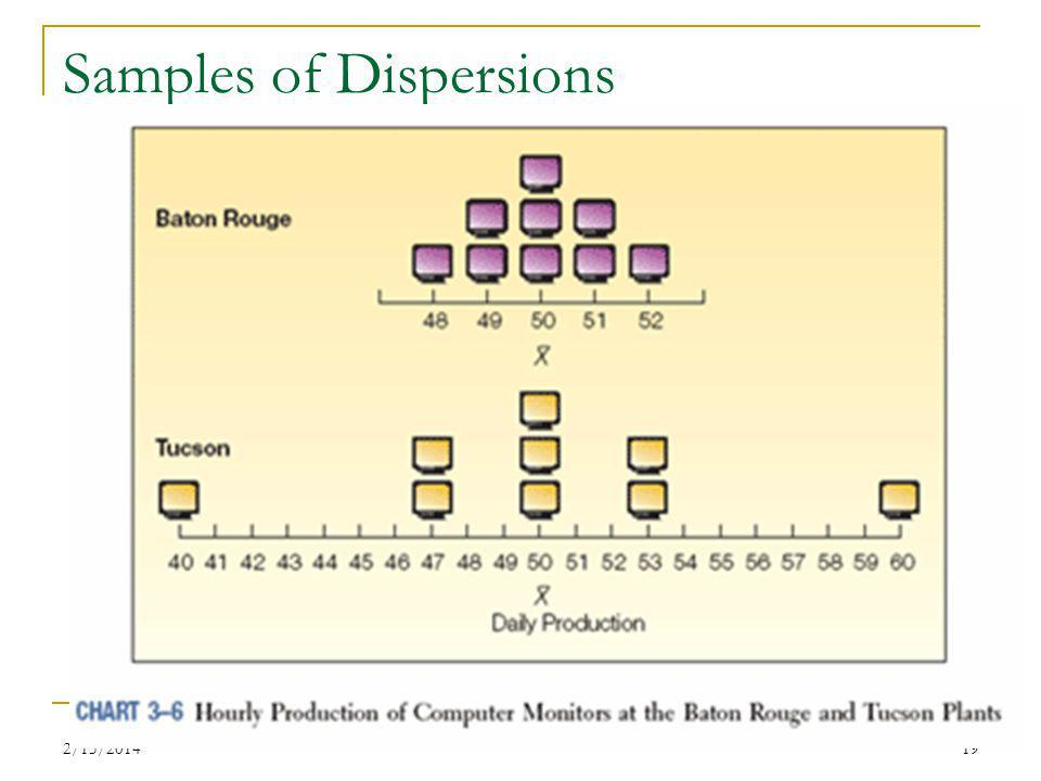 Samples of Dispersions