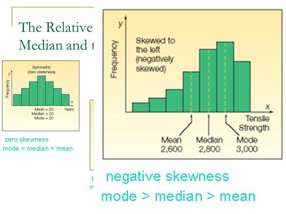 The Relative Positions of the Mean, Median and the Mode