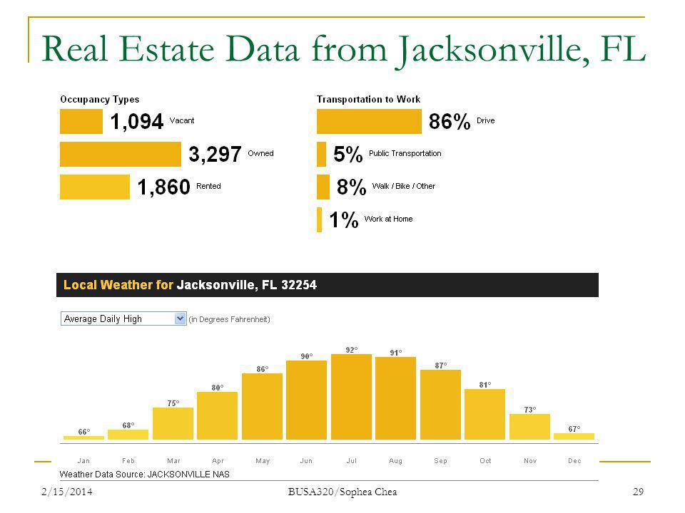Real Estate Data from Jacksonville, FL