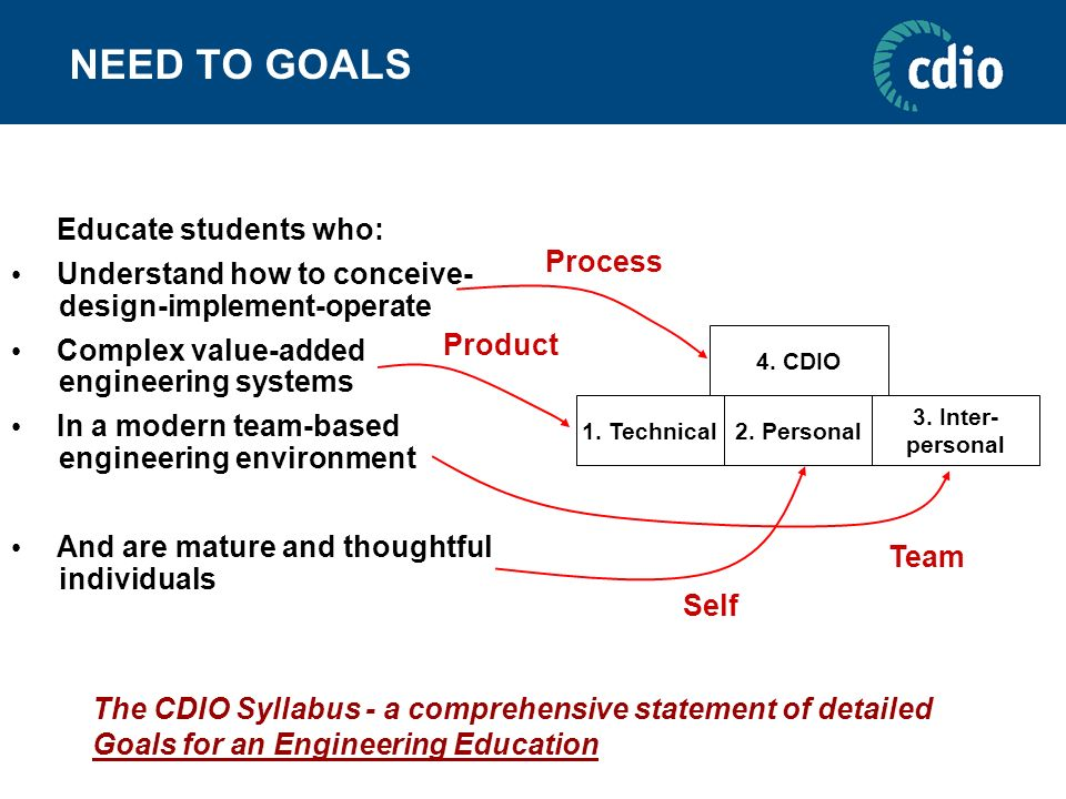 NEED TO GOALS Educate students who: