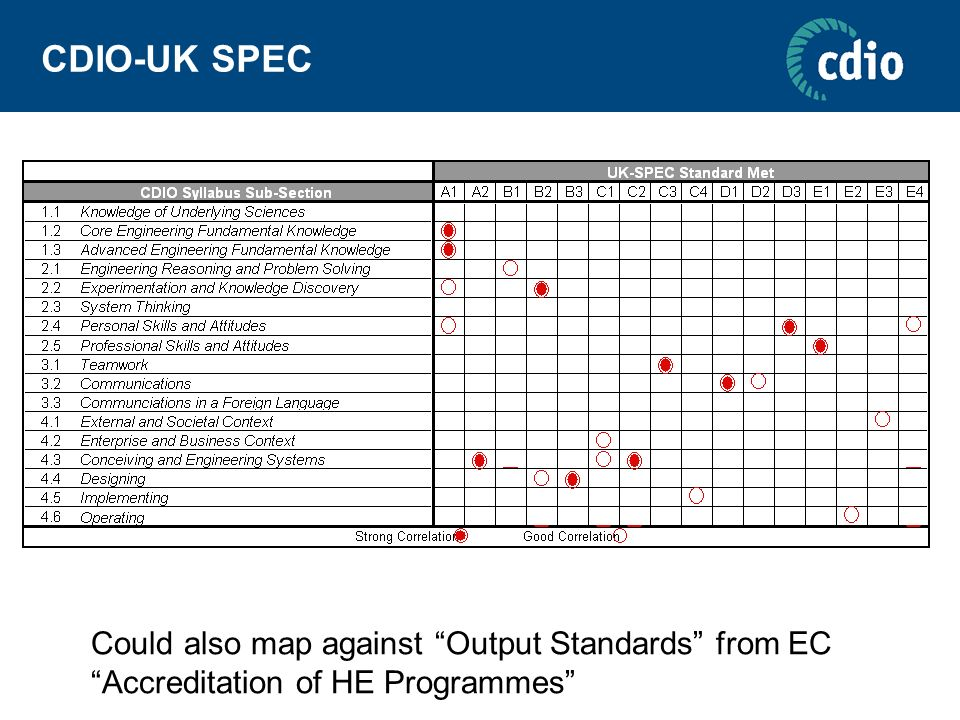 CDIO-UK SPEC Could also map against Output Standards from EC