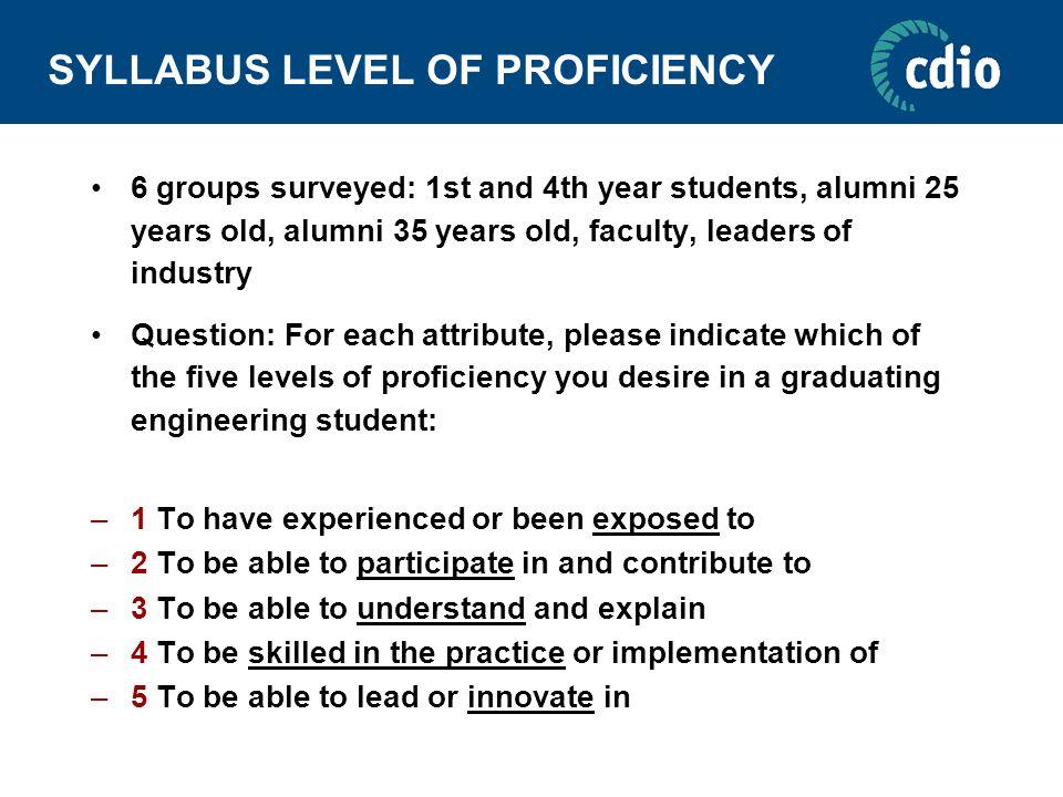 SYLLABUS LEVEL OF PROFICIENCY