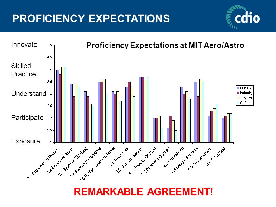 PROFICIENCY EXPECTATIONS