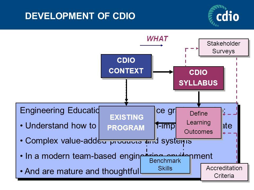 DEVELOPMENT OF CDIOCDIO. SYLLABUS. WHAT. Stakeholder. Surveys. CDIO. PRINCIPLE. CDIO. CONTEXT. Engineering Education should produce graduates who: