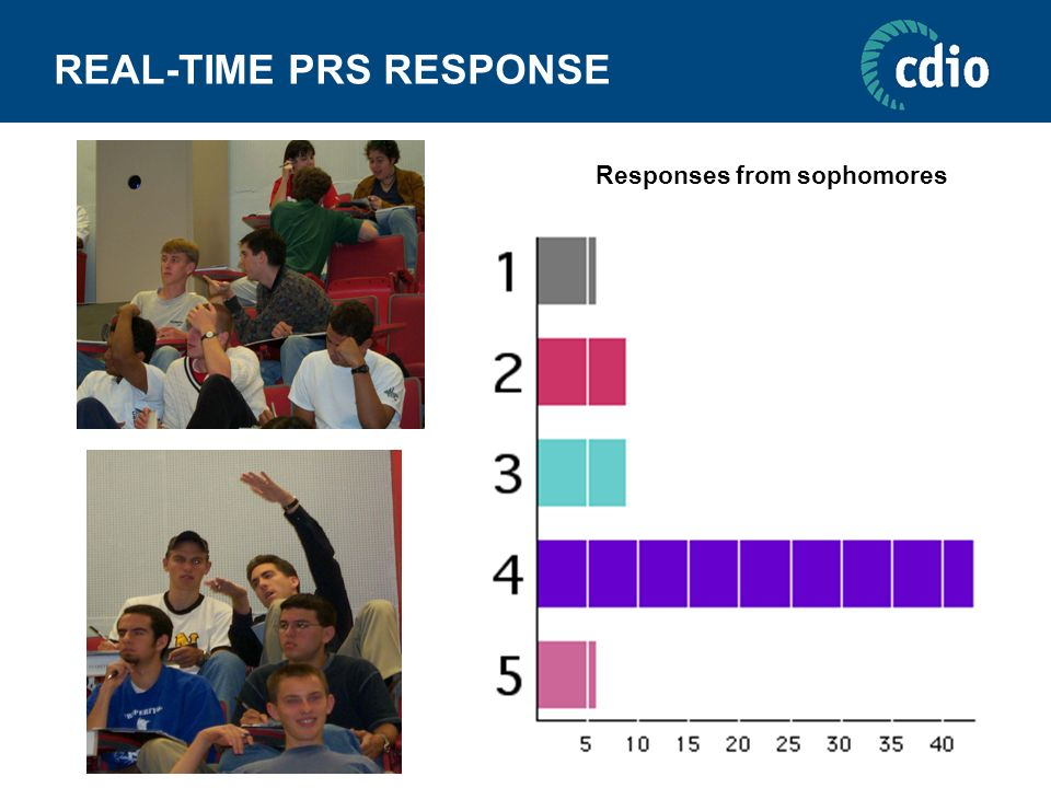 REAL-TIME PRS RESPONSE