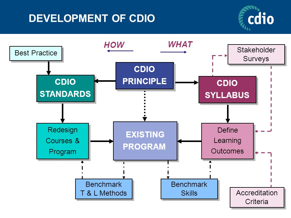 DEVELOPMENT OF CDIO HOW WHAT CDIO PRINCIPLE CDIO STANDARDS SYLLABUS