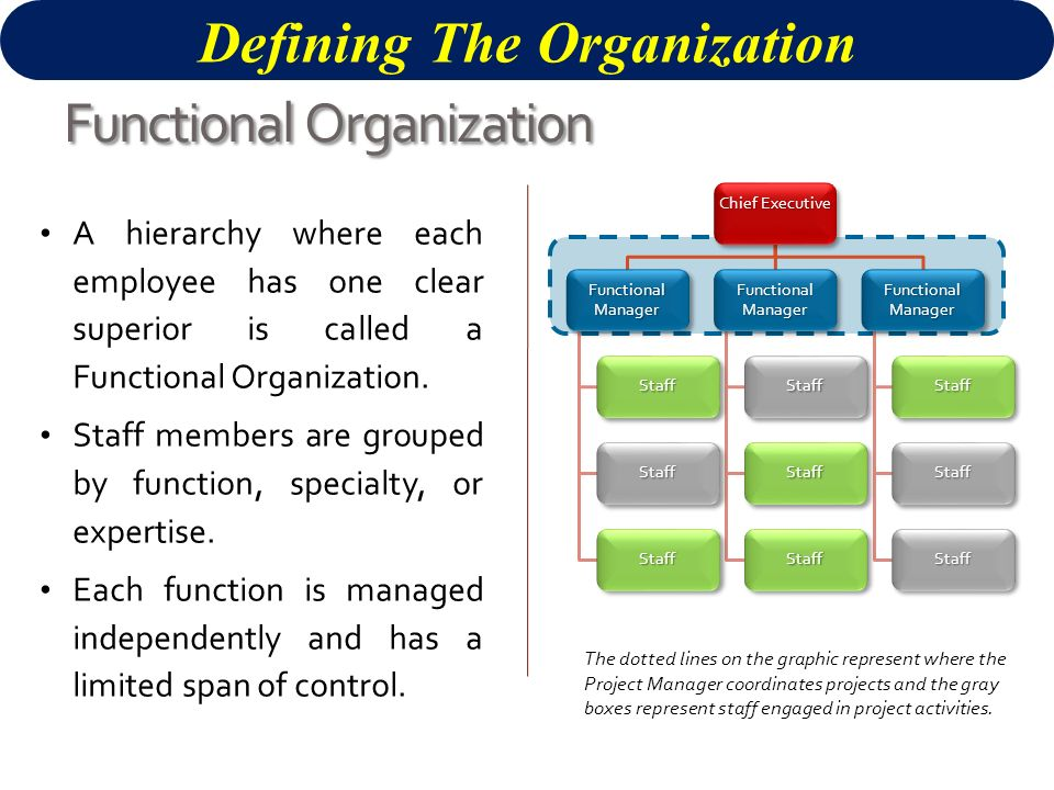 defining organizational structure and functions Poor organizational design and structure results in a bewildering morass of contradictions: confusion within roles, a lack of co-ordination among functions, failure to share ideas, and slow .