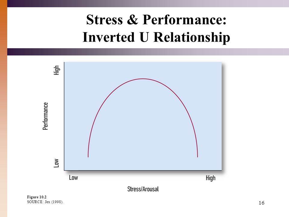 inverted u relationship between stress and job dissatisfaction
