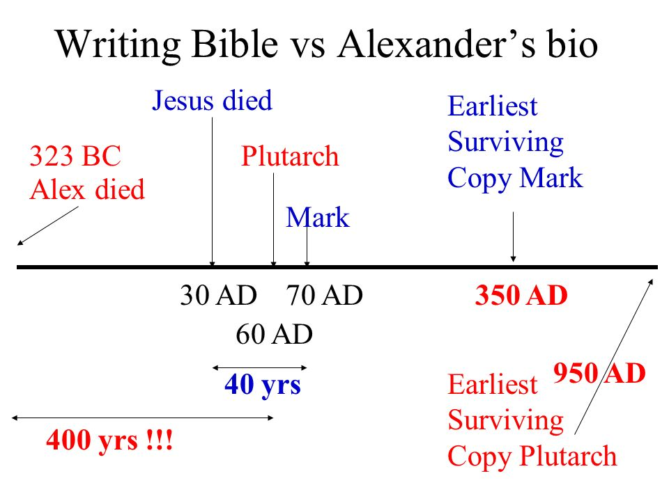 Writing Bible vs Alexander's bio