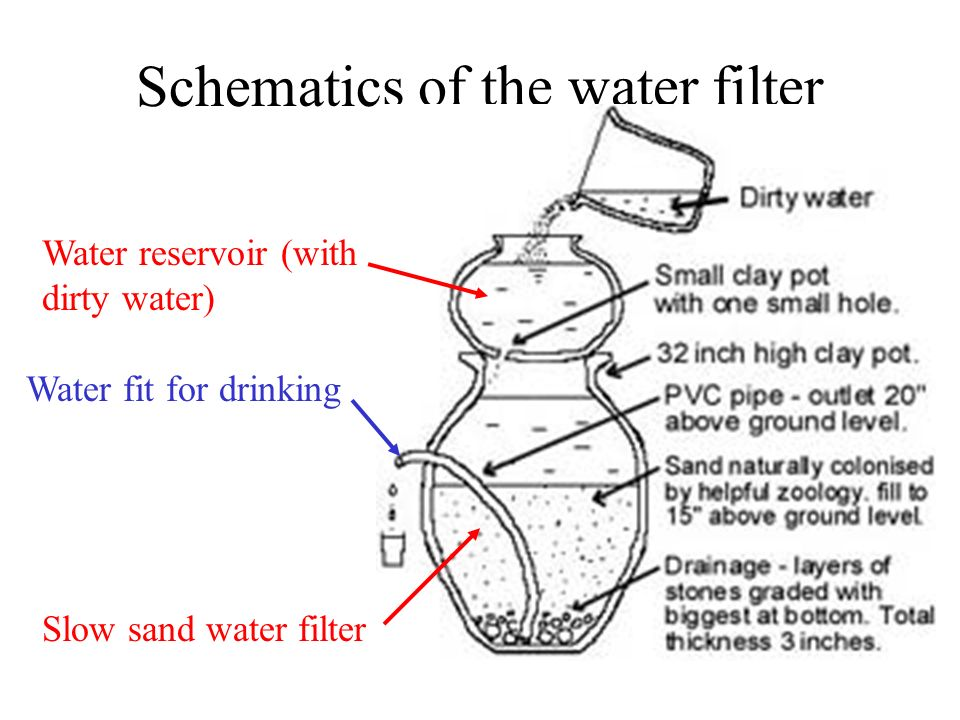 Schematics of the water filter