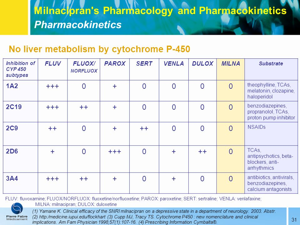 Milnacipran s Pharmacology and Pharmacokinetics Pharmacokinetics