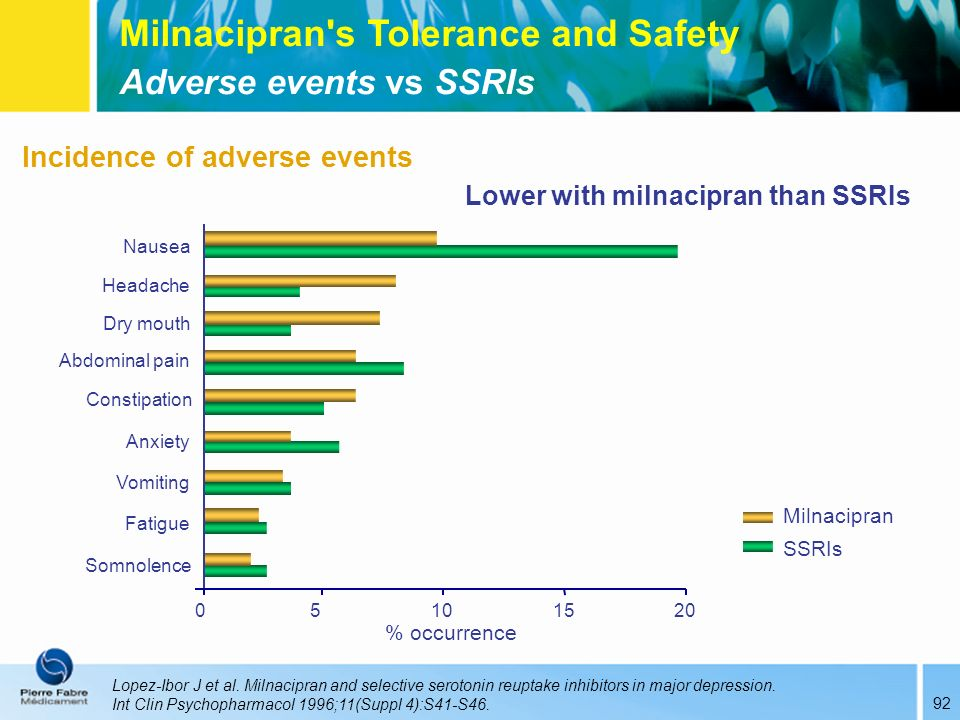 Milnacipran s Tolerance and Safety
