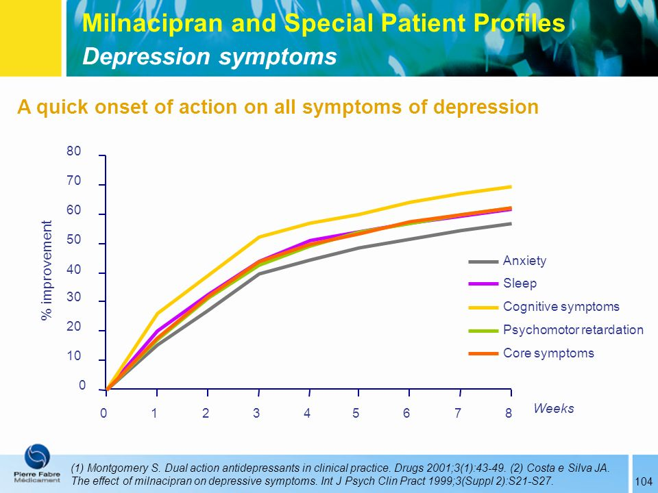 Milnacipran and Special Patient Profiles