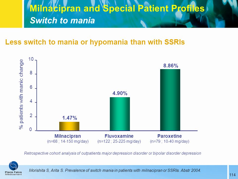 % patients with manic change