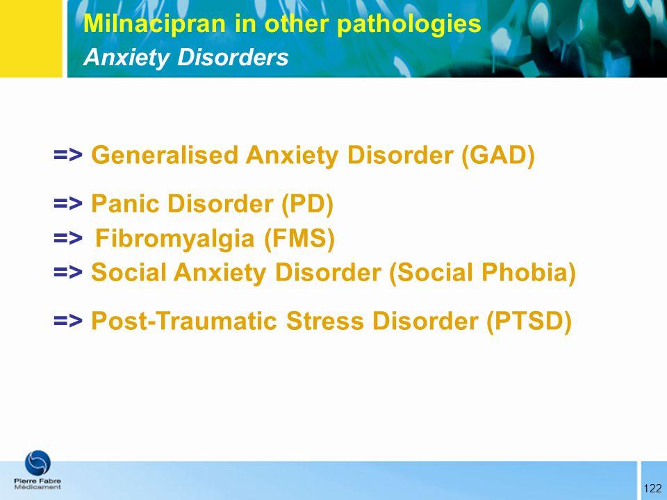 Milnacipran in other pathologies