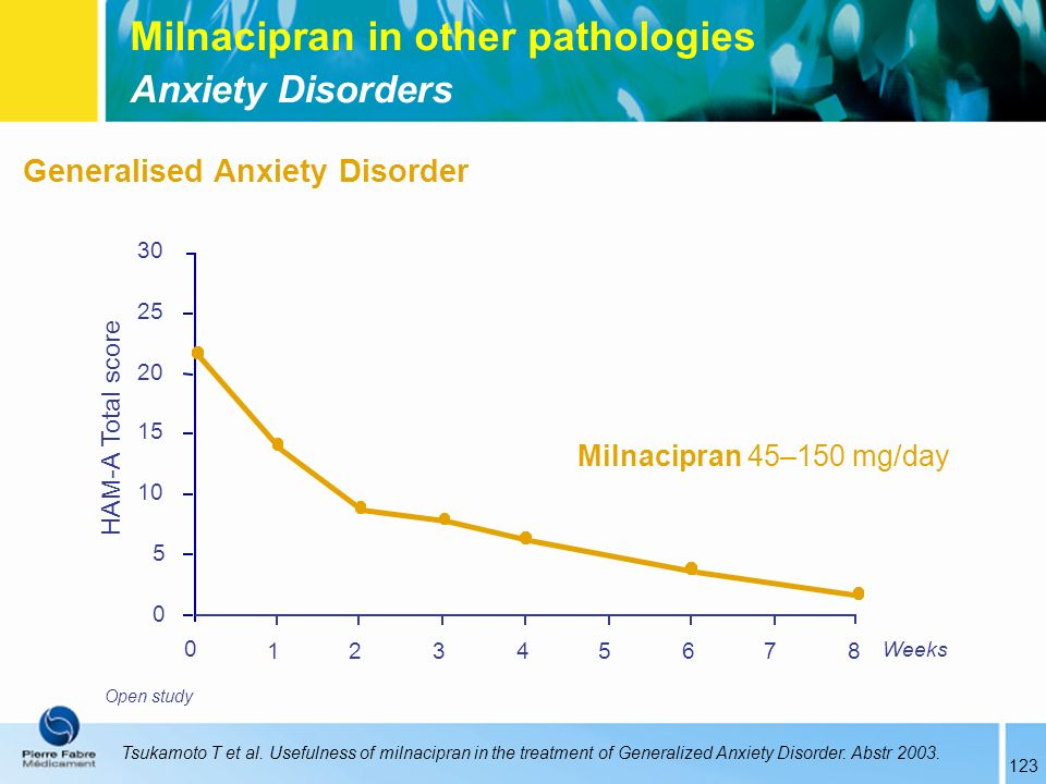 Milnacipran in other pathologies