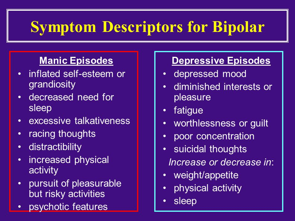Symptom Descriptors for Bipolar