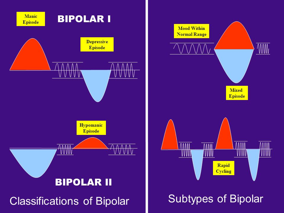 Classifications of Bipolar