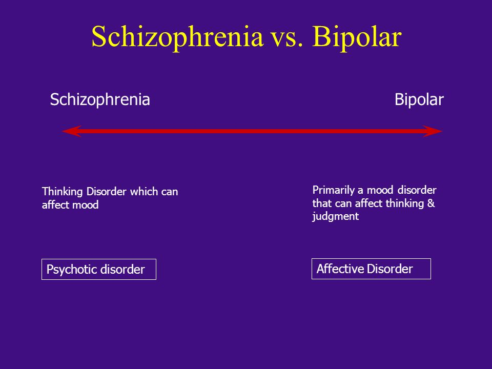 Schizophrenia vs. Bipolar