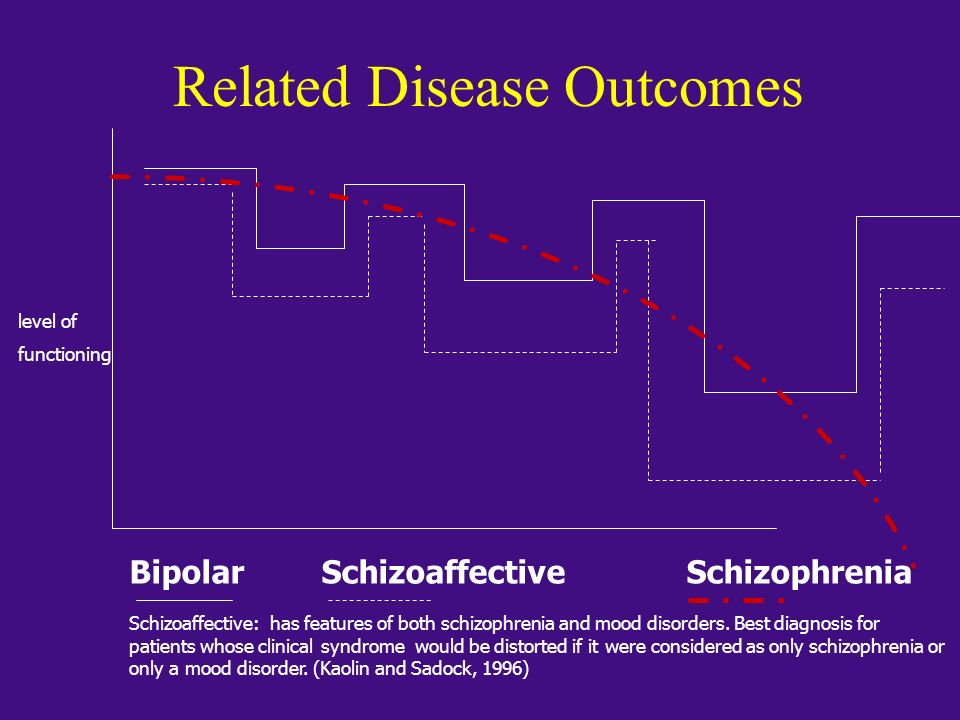 Related Disease Outcomes