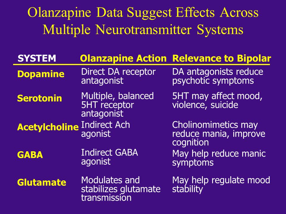 Olanzapine Data Suggest Effects Across Multiple Neurotransmitter Systems